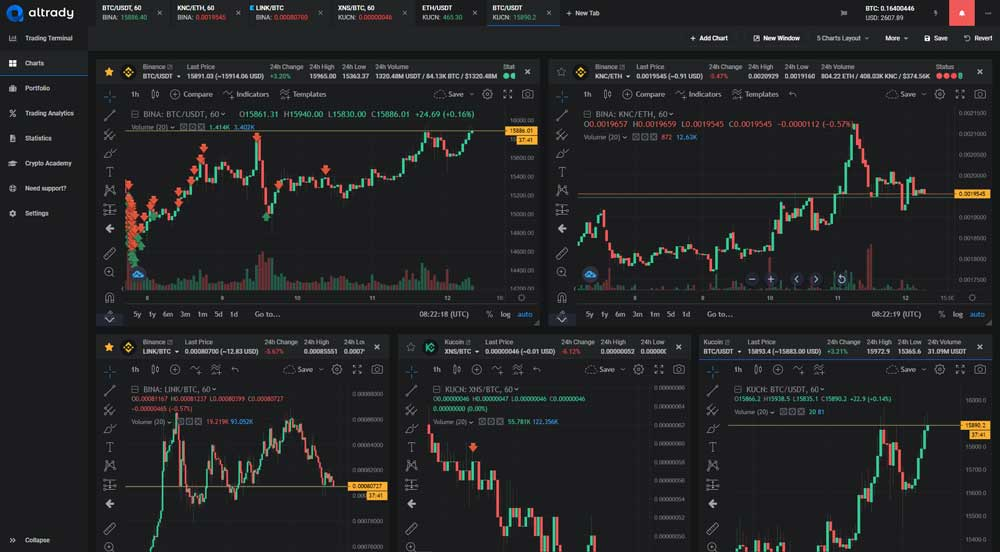 The Right Crypto Platform for the Best Trading